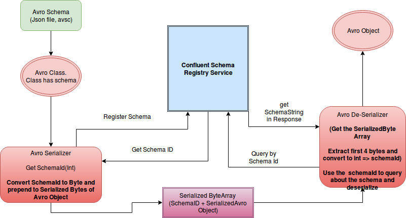 Avro serialization de-serialization using Confluent Schema registry