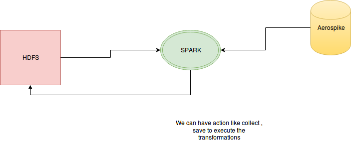 Write To Aerospike From Spark | Byte Padding